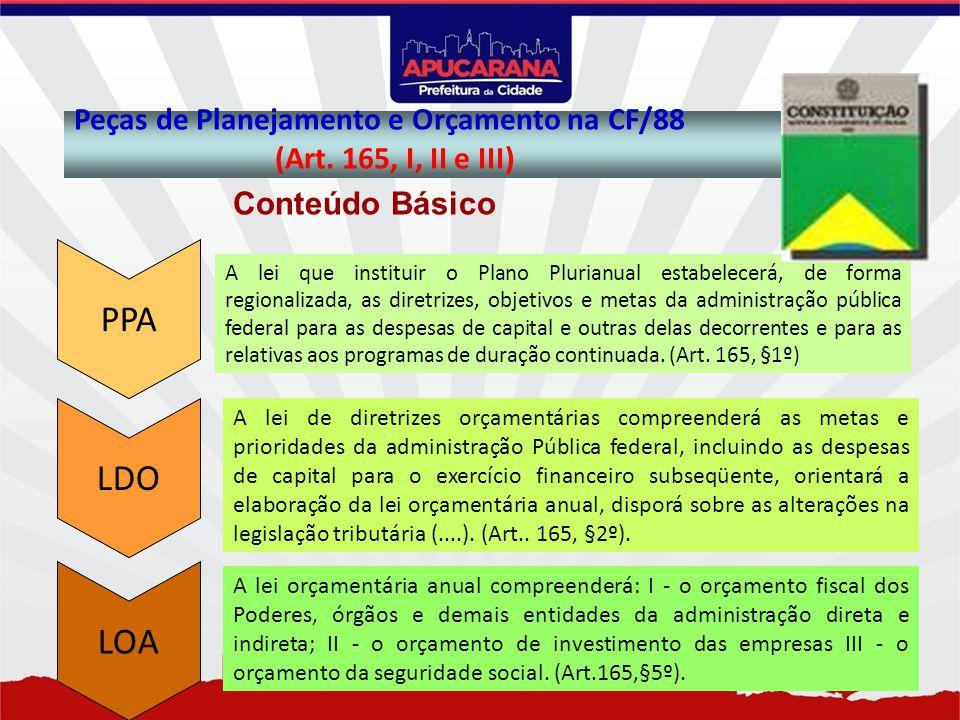 PPA LDO LOA Peças de Planejamento e Orçamento na CF/88