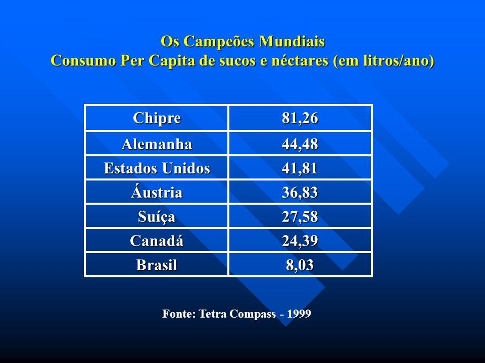 Os Campeões Mundiais Consumo Per Capita de sucos e néctares (em litros/ano)