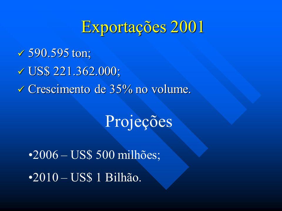 Exportações 2001 Projeções 590.595 ton; US$ 221.362.000;