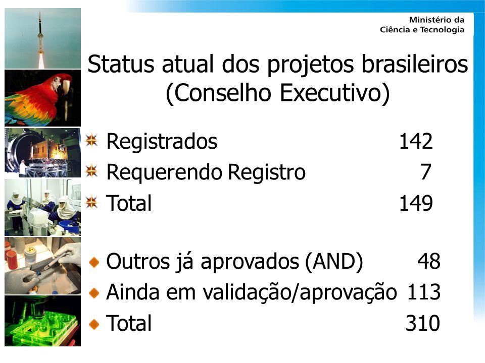 Status atual dos projetos brasileiros (Conselho Executivo)