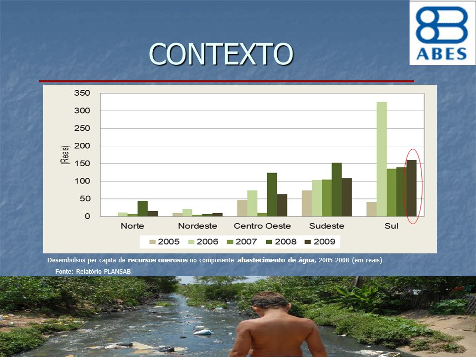 CONTEXTO Desembolsos per capita de recursos onerosos no componente abastecimento de água, 2005-2008 (em reais)