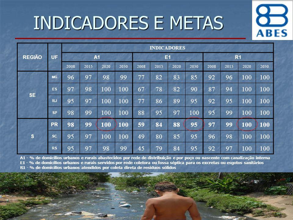 INDICADORES E METAS REGIÃO. UF. INDICADORES. A1. E1. R1. 2008. 2015. 2020. 2030. SE. MG.