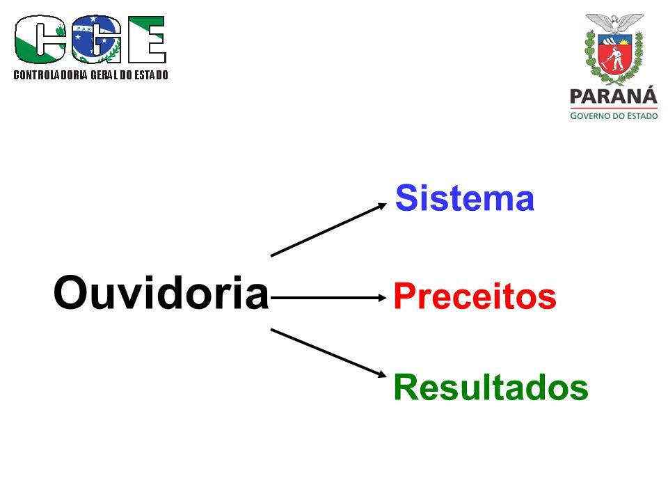 Sistema Ouvidoria Preceitos Resultados