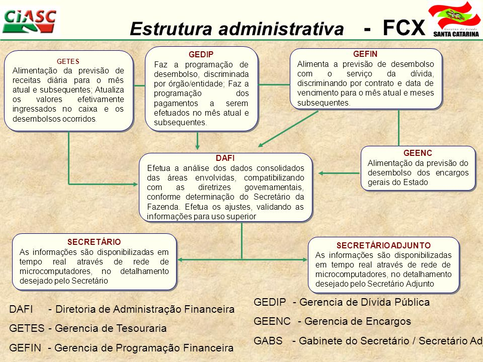 Estrutura administrativa - FCX