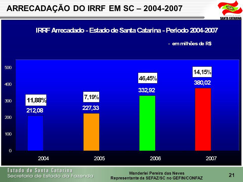 ARRECADAÇÃO DO IRRF EM SC – 2004-2007
