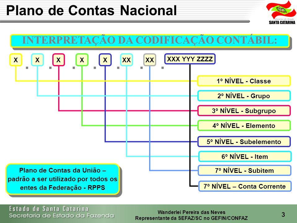 Plano de Contas Nacional