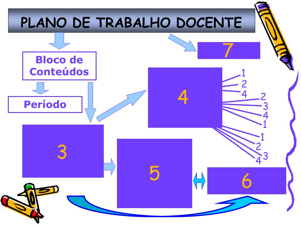 PLANO DE TRABALHO DOCENTE Critérios de Avaliação