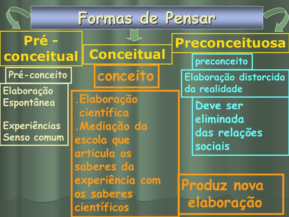 Formas de Pensar conceito Produz nova elaboração Pré -conceitual