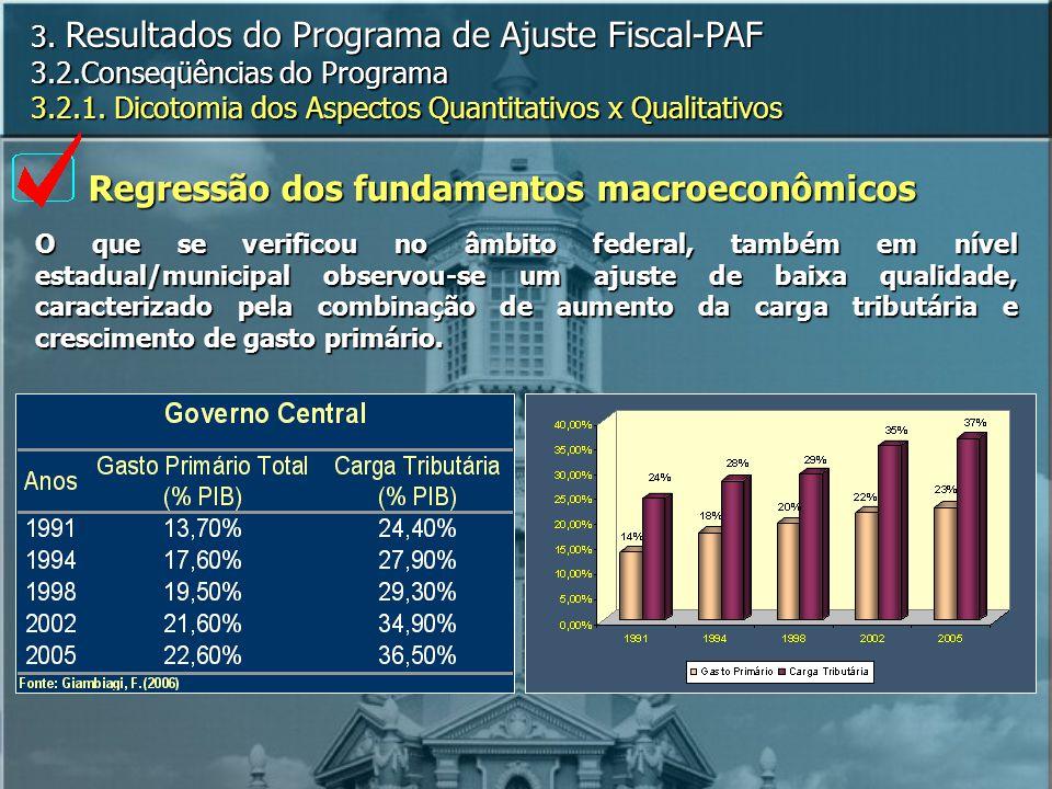 Regressão dos fundamentos macroeconômicos