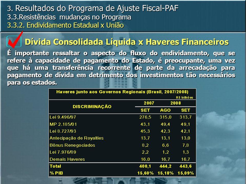 Dívida Consolidada Líquida x Haveres Financeiros