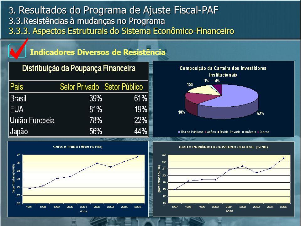 3. Resultados do Programa de Ajuste Fiscal-PAF 3. 3