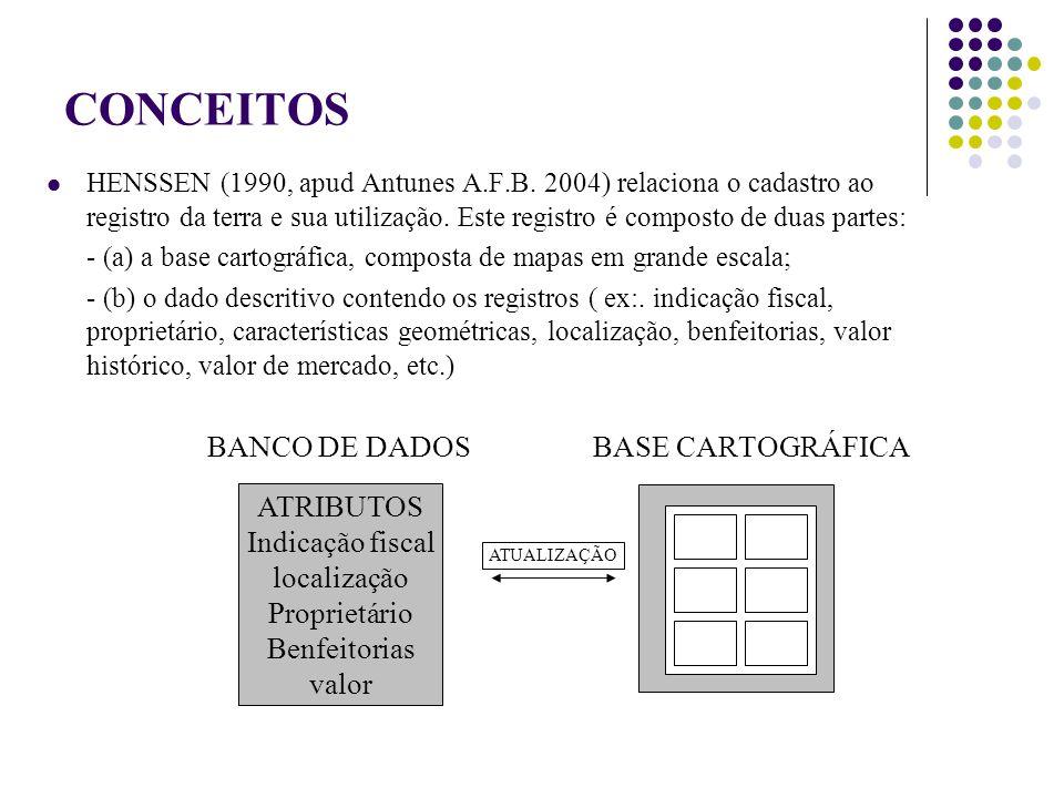 CONCEITOS ATRIBUTOS Indicação fiscal localização Proprietário