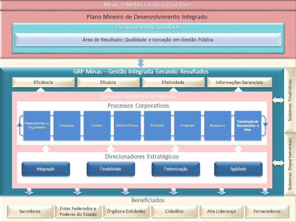 Plano Mineiro de Desenvolvimento Integrado