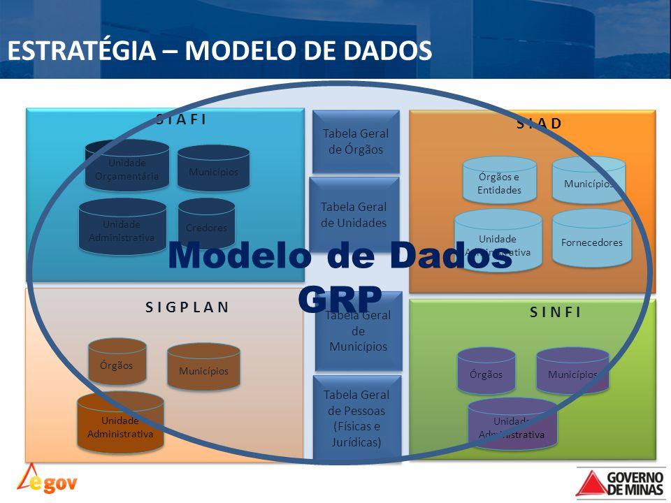 Modelo de Dados GRP ESTRATÉGIA – MODELO DE DADOS S I A F I S I A D