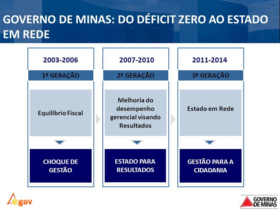 GOVERNO DE MINAS: DO DÉFICIT ZERO AO ESTADO EM REDE