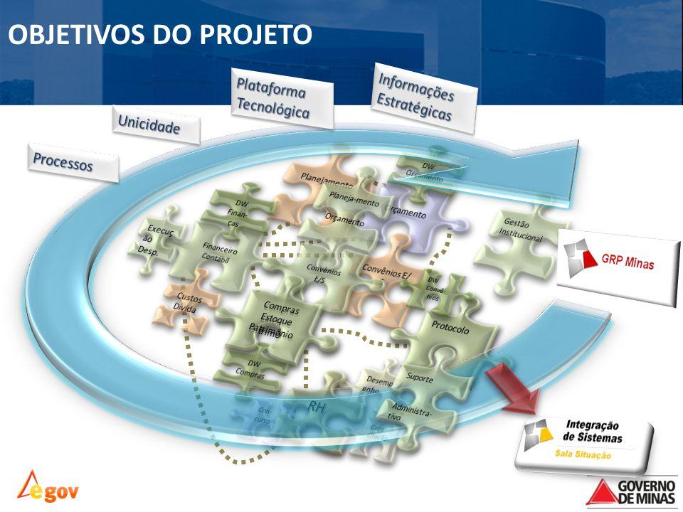 OBJETIVOS DO PROJETO Informações Plataforma Estratégicas Tecnológica