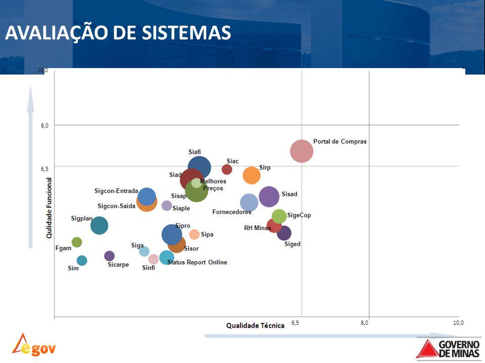 AVALIAÇÃO DE SISTEMAS 10,0 8,0 6,5 6,5 8,0 10,0