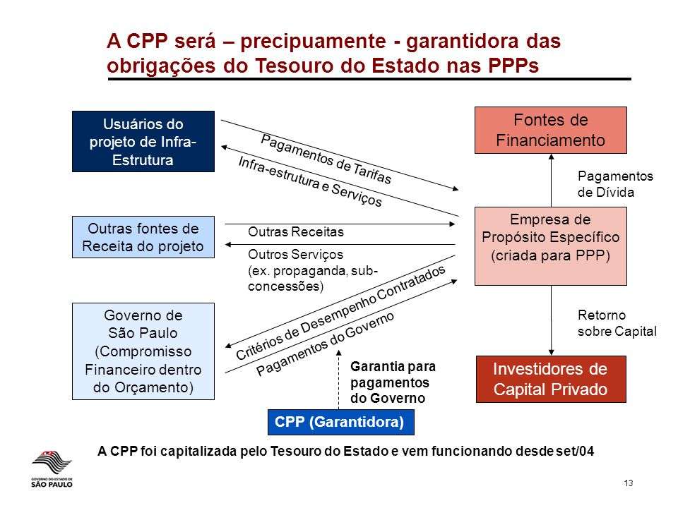 A CPP será – precipuamente - garantidora das obrigações do Tesouro do Estado nas PPPs