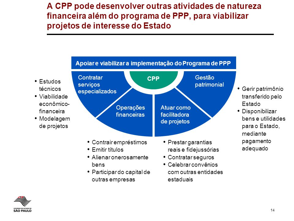 Apoiar e viabilizar a implementação do Programa de PPP