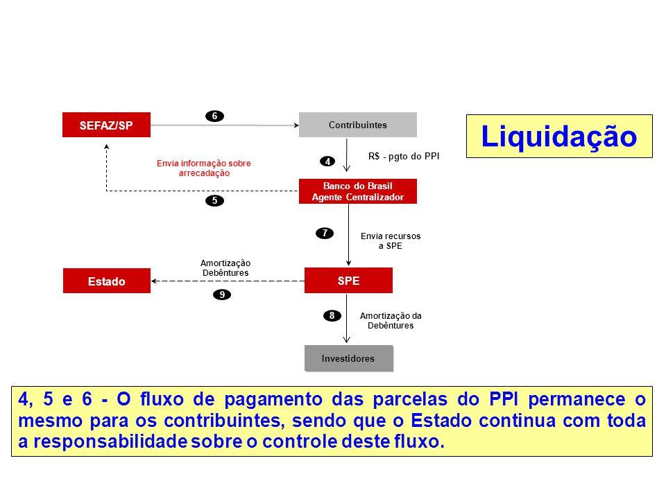 R$ - pgto do PPI 5. Envia recursos. a SPE. SEFAZ/SP. Contribuintes. Banco do Brasil. Agente Centralizador.