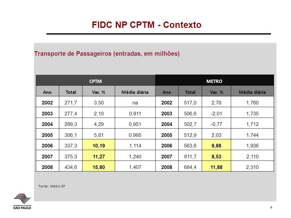 FIDC NP CPTM - Contexto Transporte de Passageiros (entradas, em milhões) CPTM. METRO. Ano. Total.