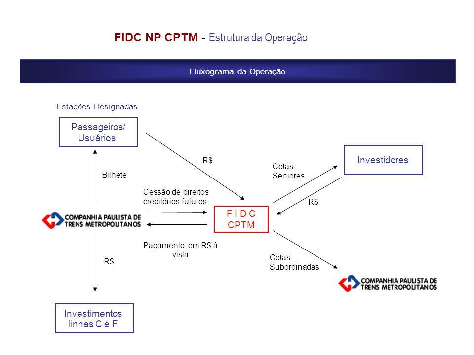 FIDC NP CPTM - Estrutura da Operação