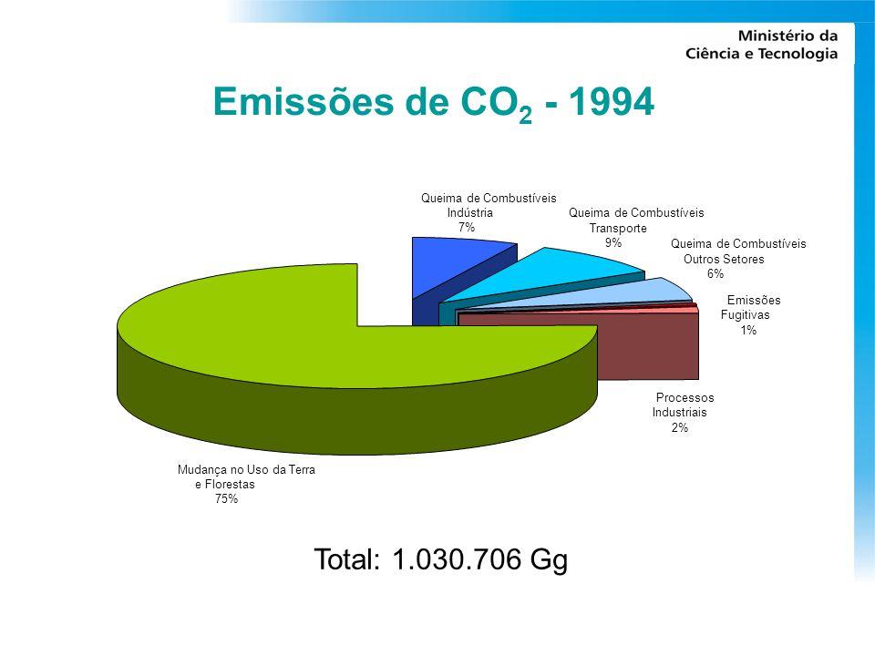Emissões de CO2 - 1994 Total: 1.030.706 Gg Queima de Combustíveis
