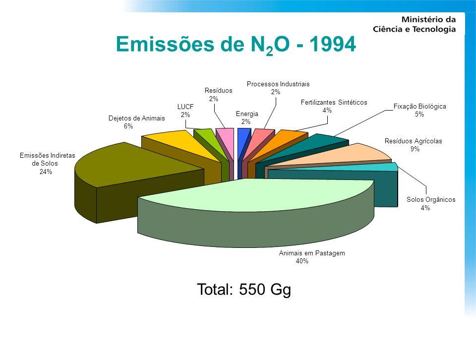 Emissões de N2O - 1994 Total: 550 Gg Processos Industriais Resíduos 2%
