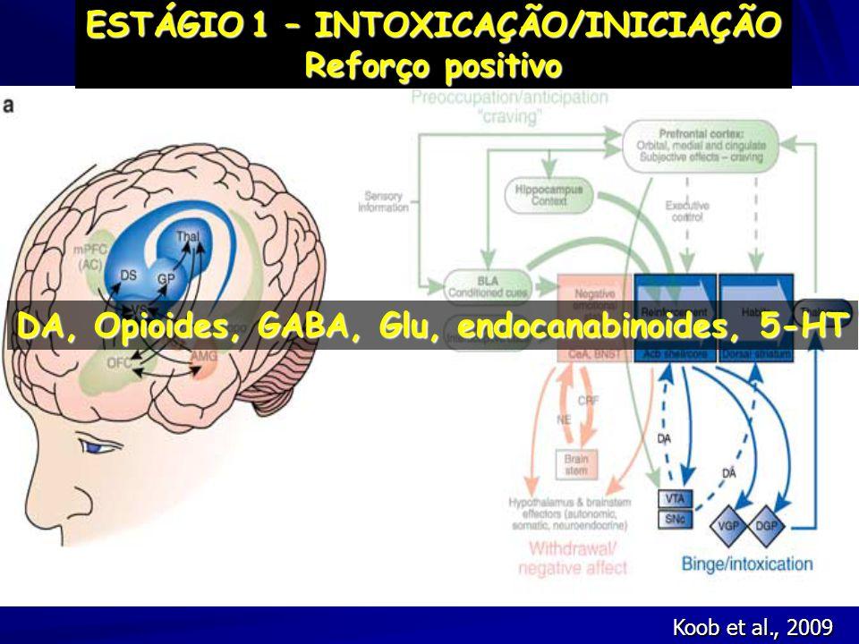 DA, Opioides, GABA, Glu, endocanabinoides, 5-HT