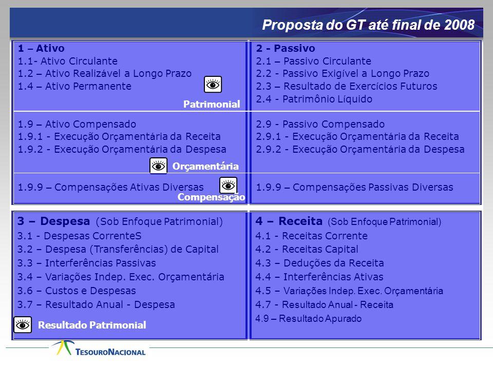 Proposta do GT até final de 2008