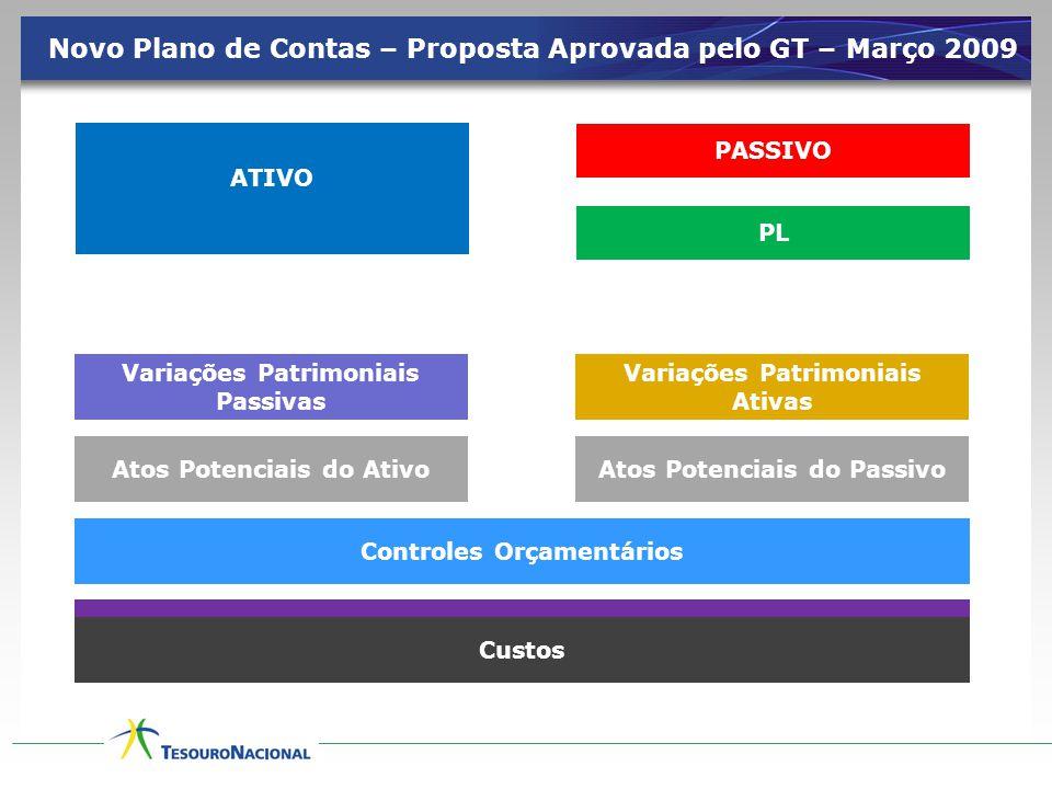 Novo Plano de Contas – Proposta Aprovada pelo GT – Março 2009