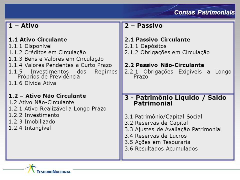 Contas Patrimoniais 1 – Ativo 2 – Passivo