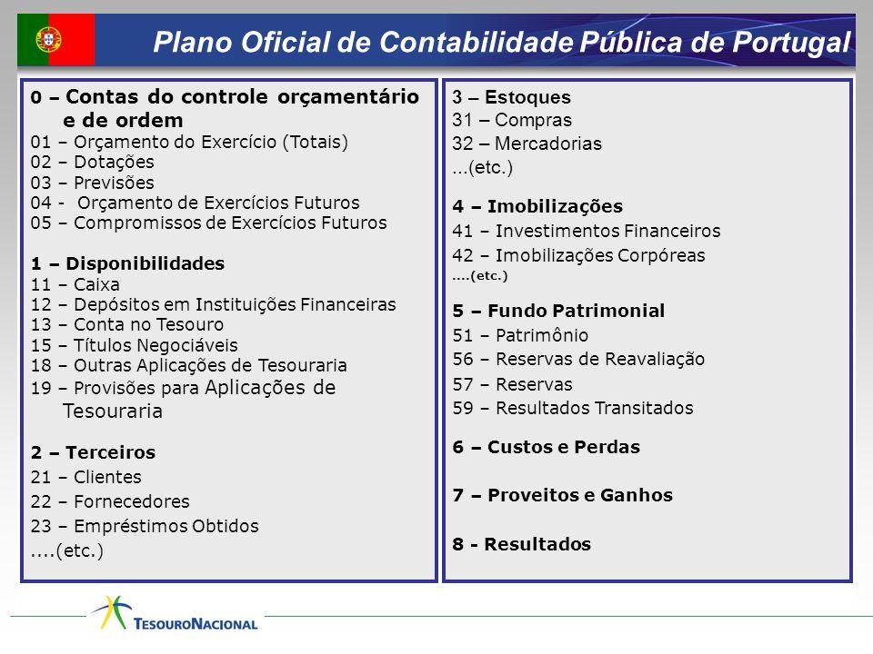 Plano Oficial de Contabilidade Pública de Portugal