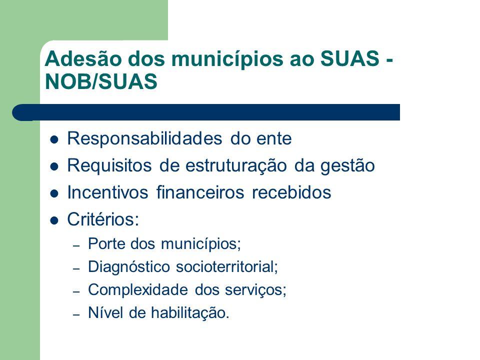 Adesão dos municípios ao SUAS - NOB/SUAS