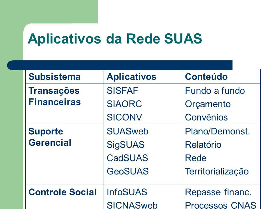 Aplicativos da Rede SUAS