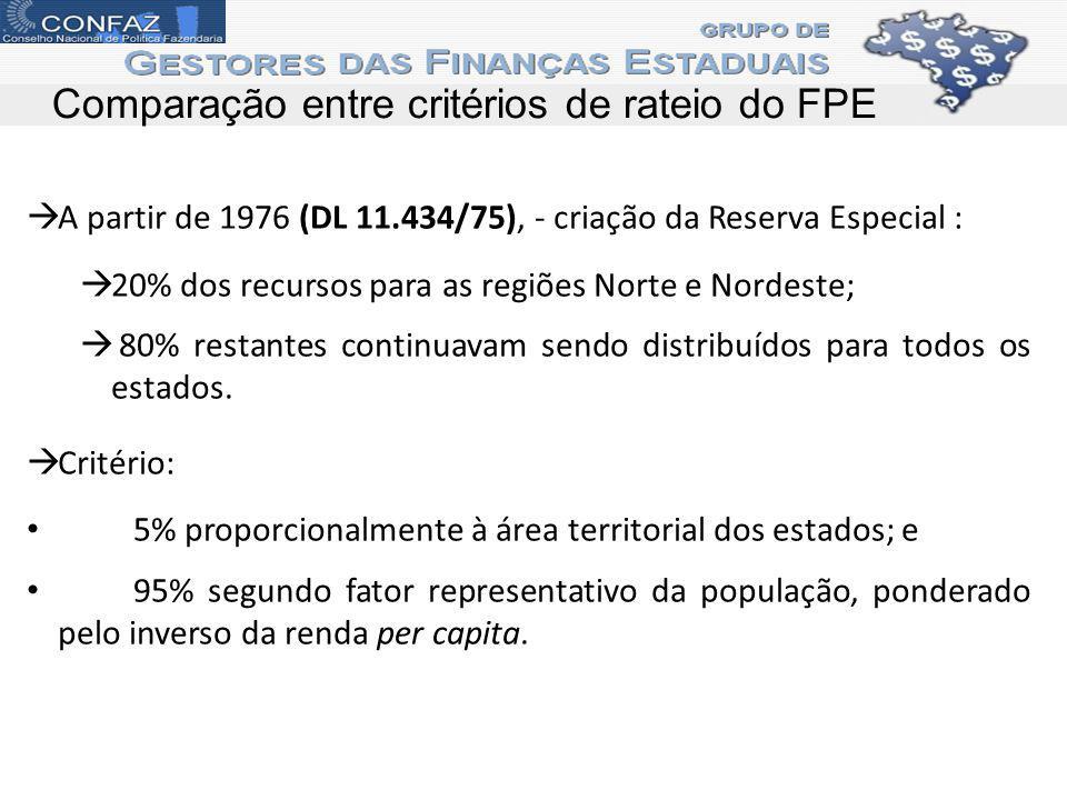Comparação entre critérios de rateio do FPE