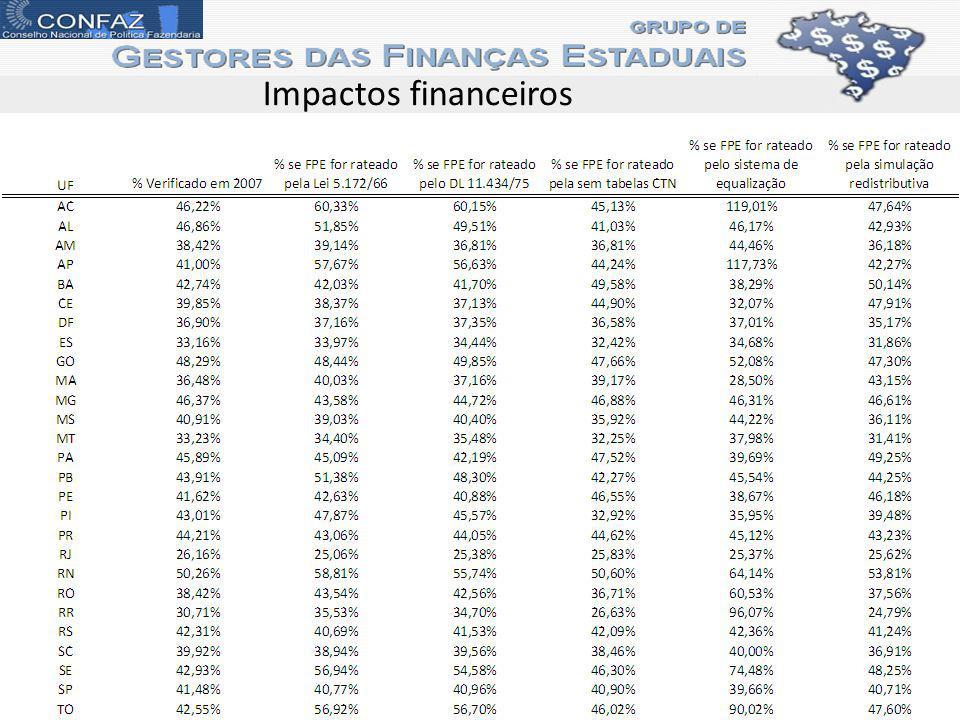 Impactos financeiros