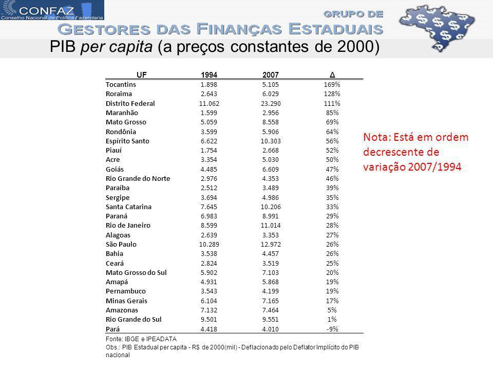 PIB per capita (a preços constantes de 2000)