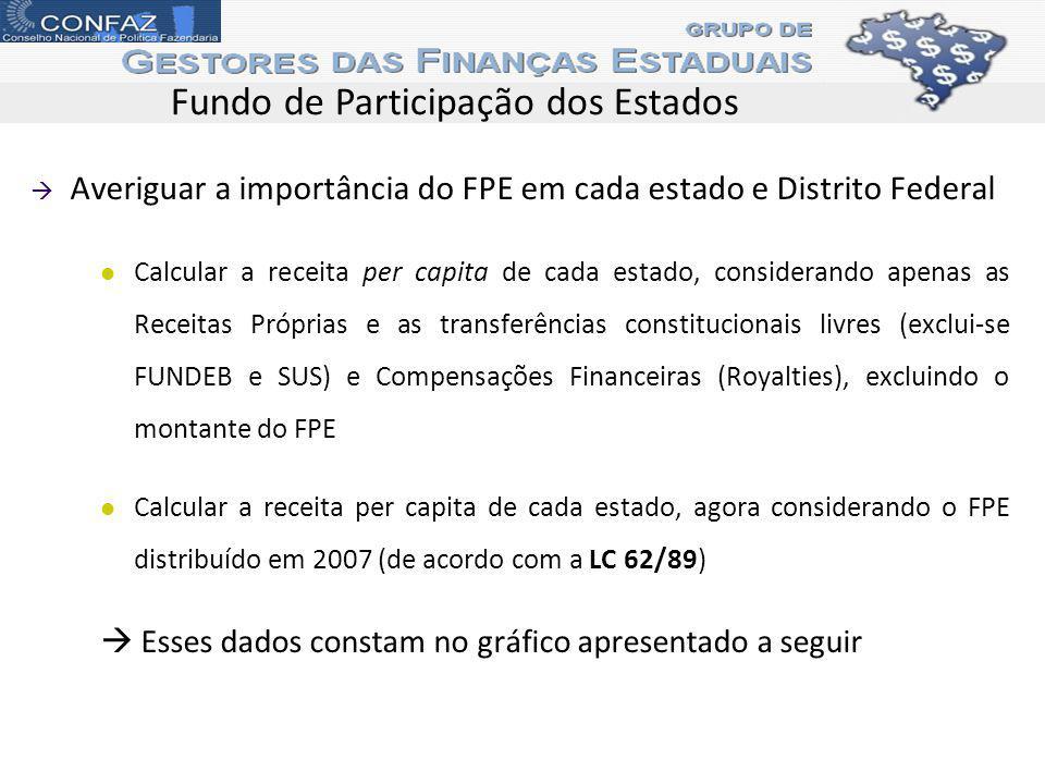 Fundo de Participação dos Estados
