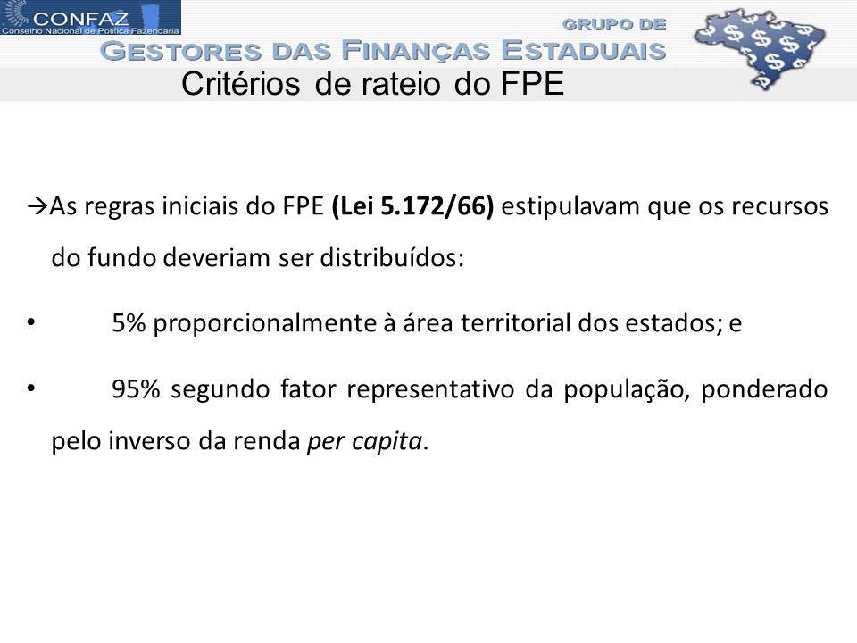 Critérios de rateio do FPE