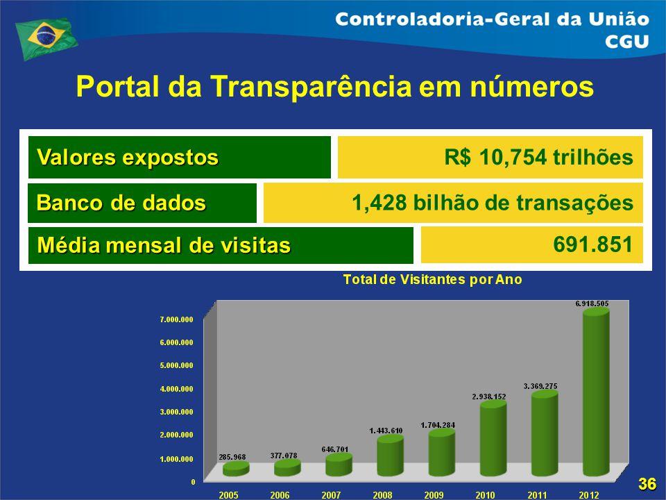 Portal da Transparência em números