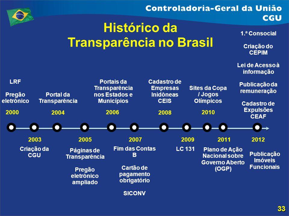 Histórico da Transparência no Brasil