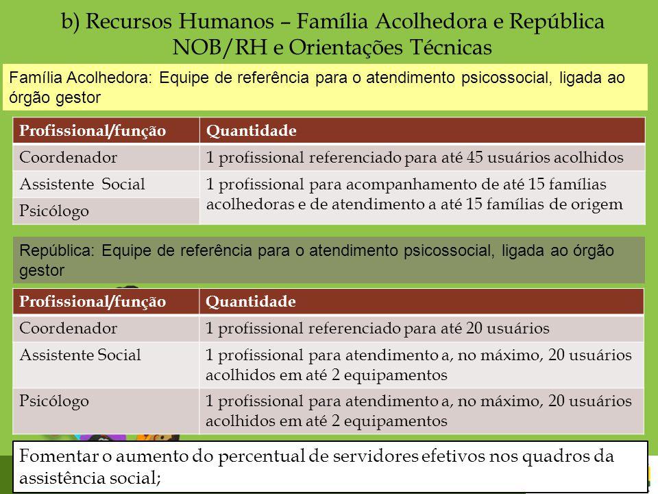 b) Recursos Humanos – Família Acolhedora e República NOB/RH e Orientações Técnicas