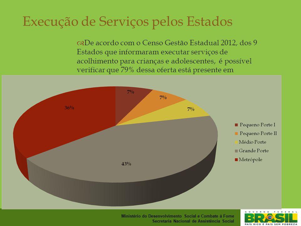 Execução de Serviços pelos Estados