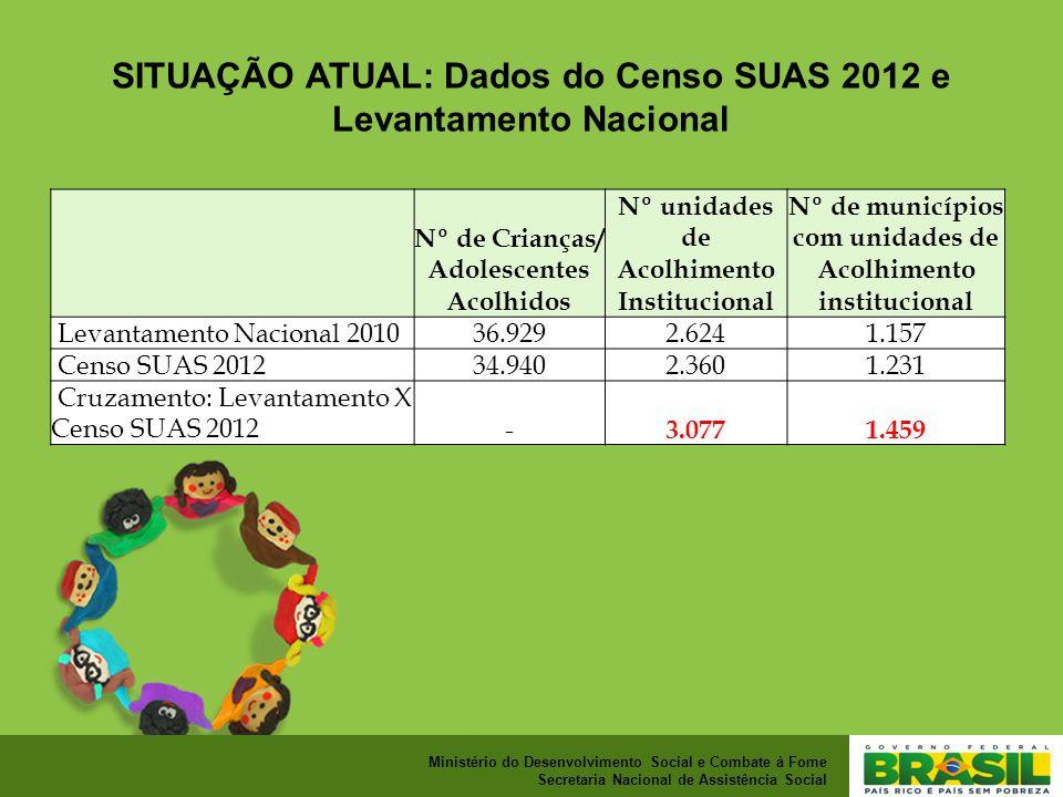 SITUAÇÃO ATUAL: Dados do Censo SUAS 2012 e Levantamento Nacional