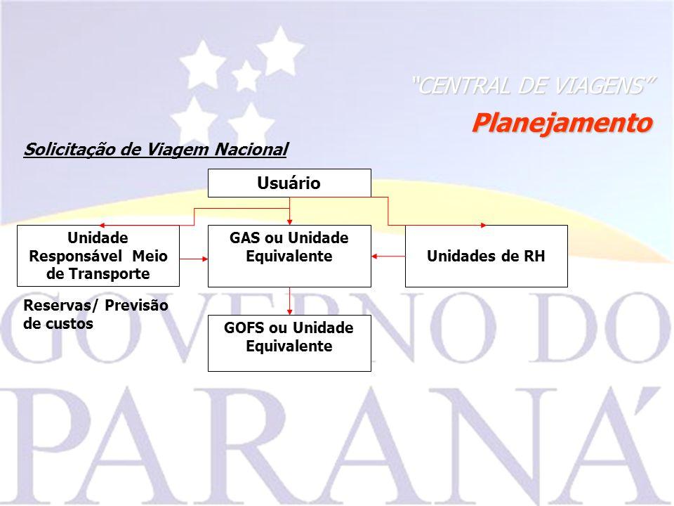 Planejamento CENTRAL DE VIAGENS Solicitação de Viagem Nacional