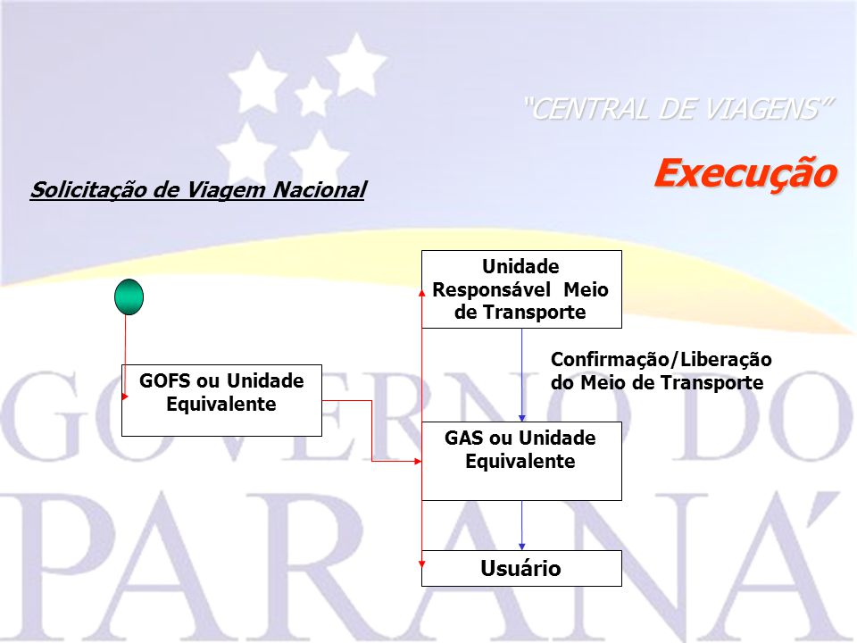 Execução CENTRAL DE VIAGENS Solicitação de Viagem Nacional Usuário