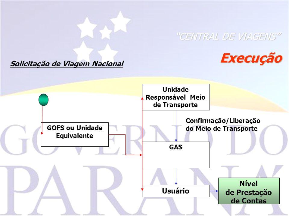 GOFS ou Unidade Equivalente Unidade Responsável Meio de Transporte