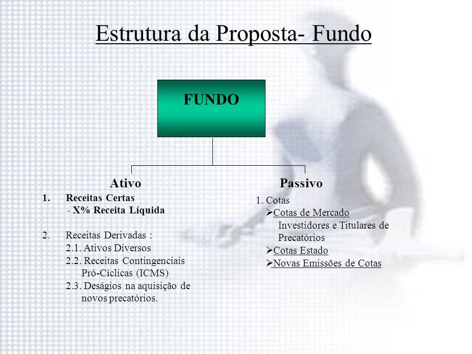 Estrutura da Proposta- Fundo
