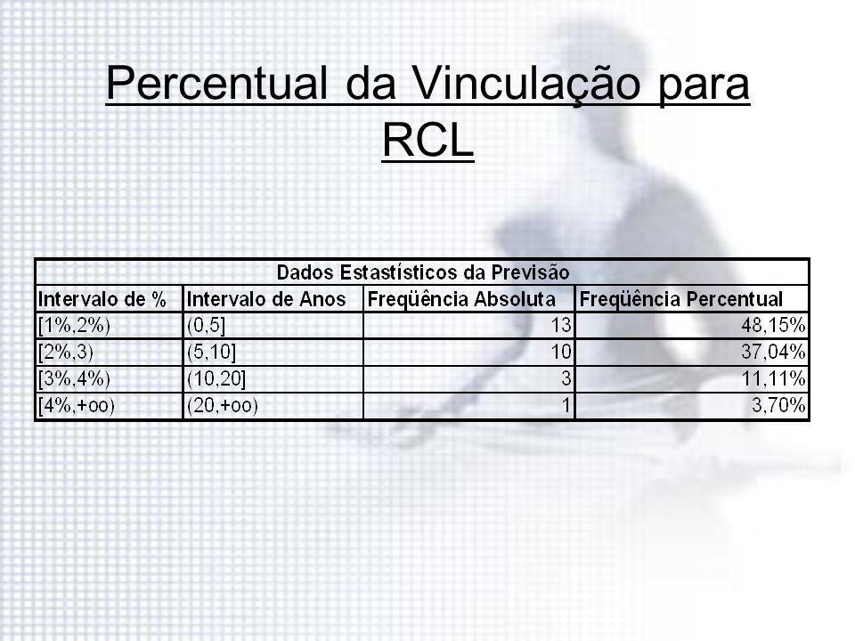 Percentual da Vinculação para RCL